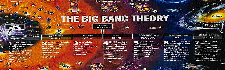 Big Bang Definition For Kids